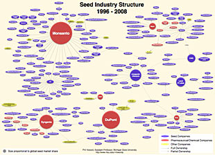 Seed Consolidation